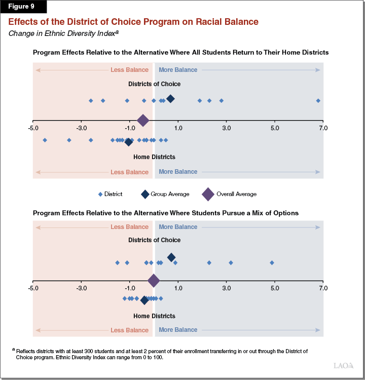 Figure 9 - Effects of the District of Choice Program on Racial Balance