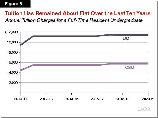 Figure 6 - Tuition Has Remained About Flat Over the Last Ten Years