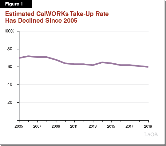 Figure 1: Estimated CalWORKs Take-Up Rate Has Declined Since 2005