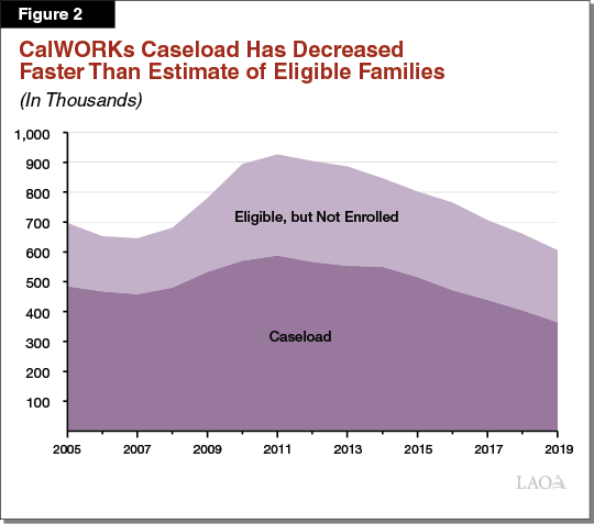 Figure 2: CalWORKs Caseload Has Decreased Faster Than Estimate of Eligible Families