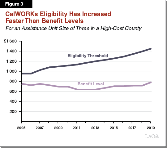 Figure 3: CalWORKs Eligibility Has Increased Faster Than Benefit Levels