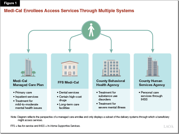 Figure 1 - Medi-Cal Enrollees Access Services Through Multiple Systems