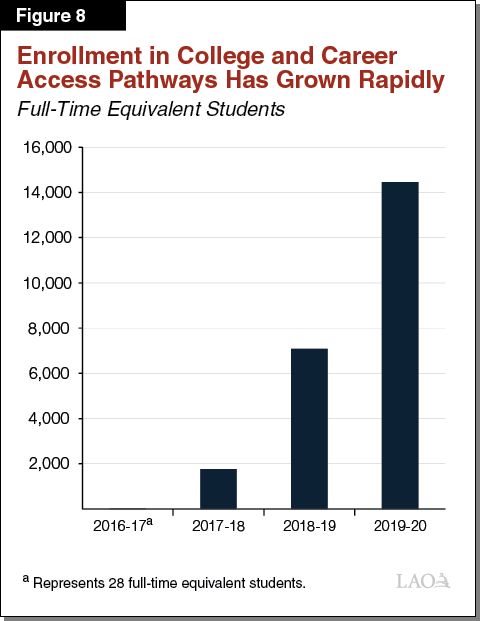 Figure 8 - Enrollment in College and Career Access Pathways Has Grown Rapidly