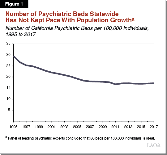 Figure 1 - Number of Psychiatric Beds Statewide Has Not Kept Pace With Population Growth