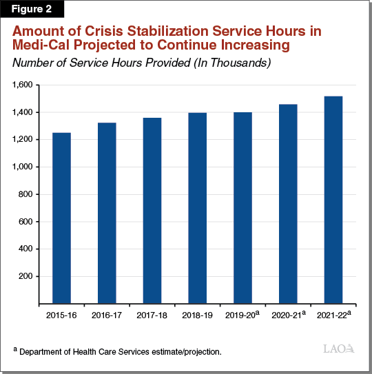 Figure 2 - Amount of Crisis Stabilization Service Hours in Medi-Cal Projected to Continue Increasing