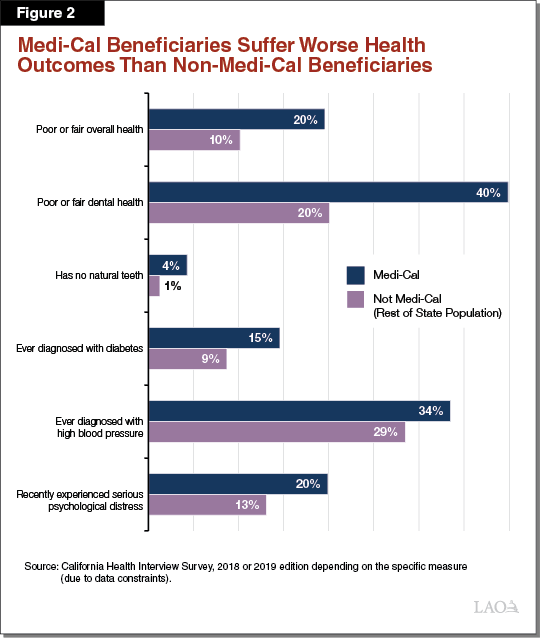 Figure 2 - Medi-Cal Beneficiaries Suffer Worse Health Outcomes Than Non-Medi-Cal Beneficiaries