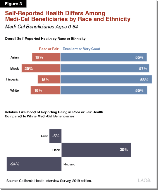 Figure 3 - Self-Reported Health Differs Among Medi-Cal Beneficiaries by Race and Ethnicity