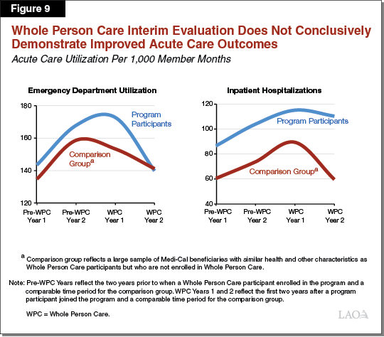 Figure 9 - Whole Person Care Interim Evaluation Does Not Conclusively Demonstrate Improved Acute Care Outcomes