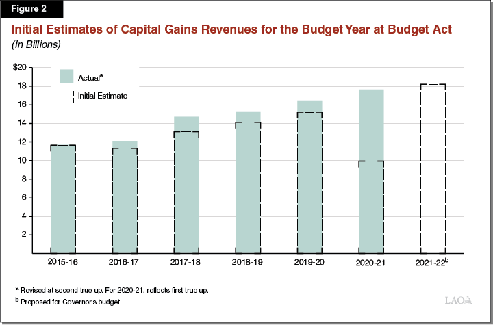 Figure 2: Initial Estimates of Capital Gains Revenues for the Budget Year at Budget Act