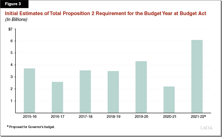 Figure 3: Initial Estimates of Total Proposition 2 Requirement for the Budget Year at Budget Act
