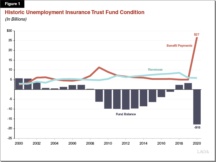 Figure 1: Historic UI fund balance