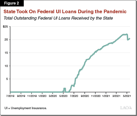 Figure 2: State Took on Federal <a href=
