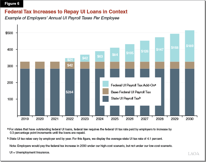 Figure 6: Federal Tax Increases to Repay UI <a href=