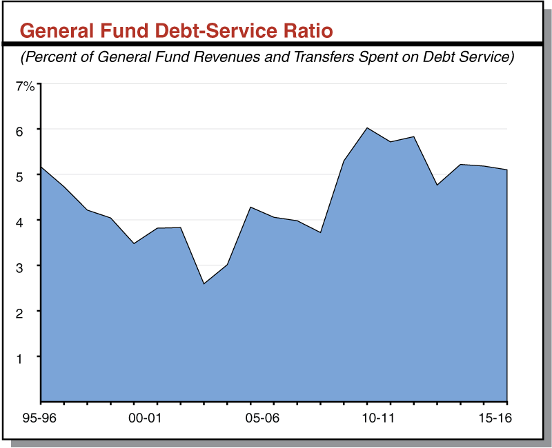 General Fund Debt-Service Ratio