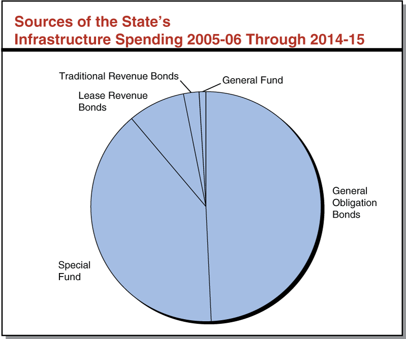 Sources of the State's Infrastructure Spending 2005-06 Through 2014-15