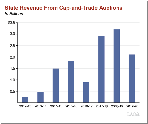 State Revenue From Cap-and-Trade Auctions