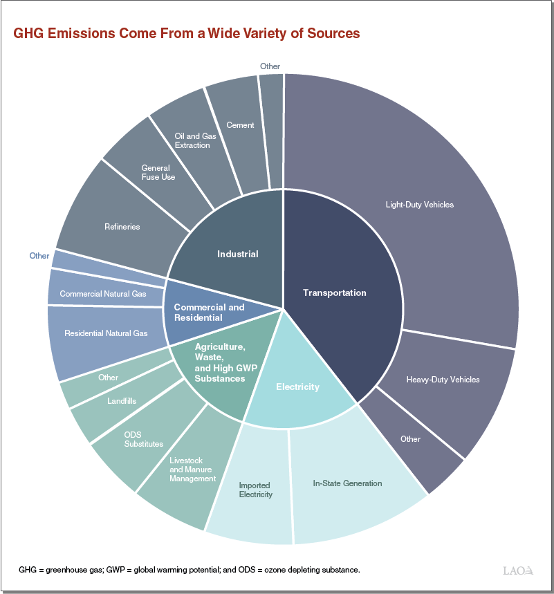 Greenhouse Gas Emissions Come From a Wide Variety of Sources