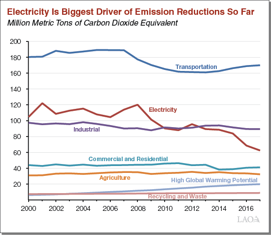 Electricity Is Biggest Driver of Emission Reductions So Far