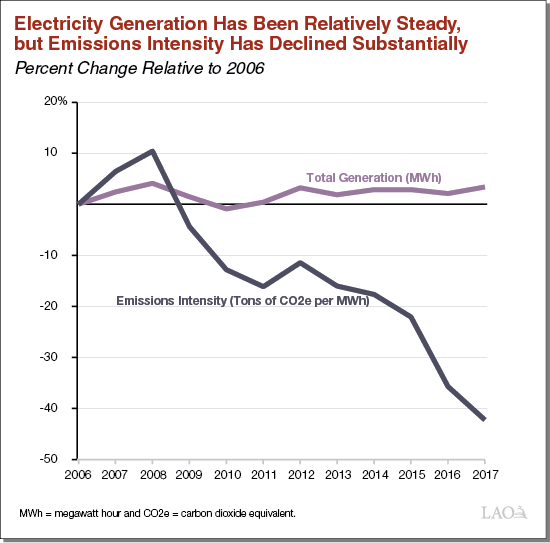 Electricity Generation Has Been Relatively Steady, but Emissions Intensity Has Declined Substantially