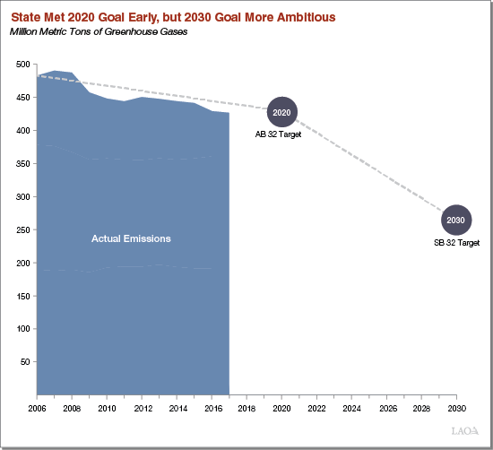 State Met 2020 GHG Goal Early, but 2030 Goal More Ambitious