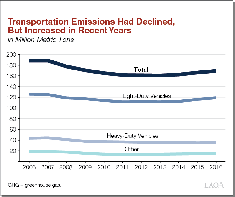 Transportation Emissions Had Declined, But Increased in Recent Years