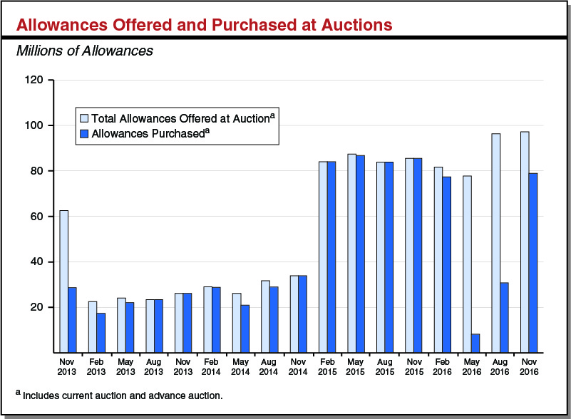 Allowances Offered and Purchased at Auctions