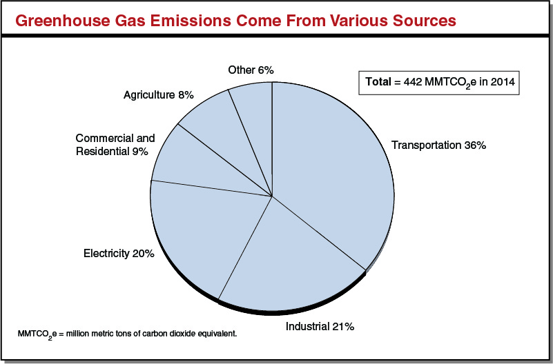 Greenhouse Gas Emissions Come From Various Sources