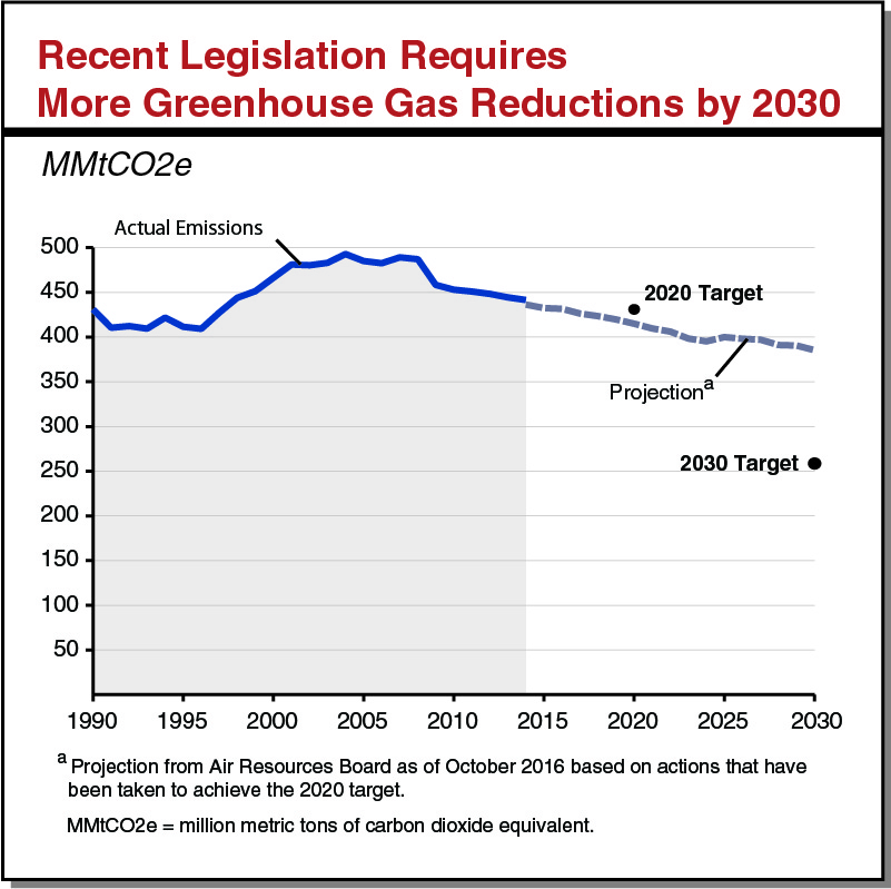 Recent Legislation Requires More Greenhouse Gas Reductions by 2030