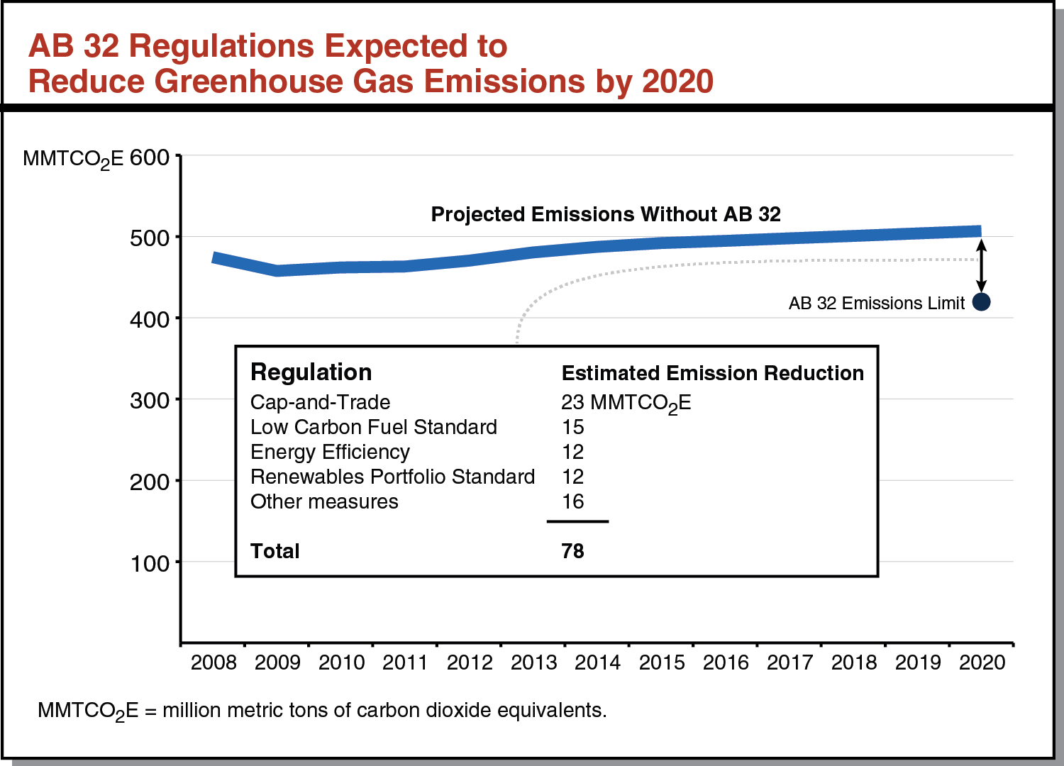 AB 32 Regulations Expected to Reduce Greenhouse Gas Emissions by 2020