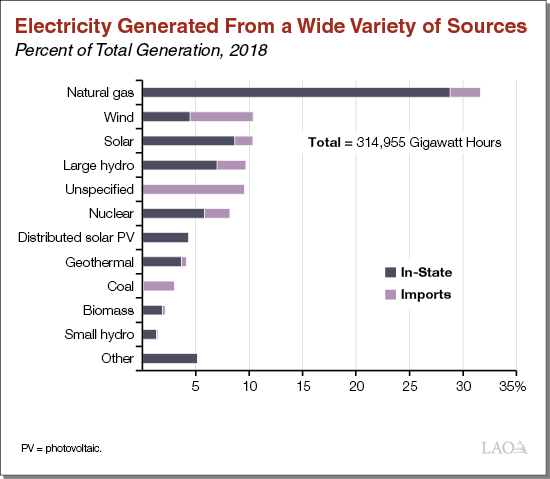 Electricity Comes from Various Sources