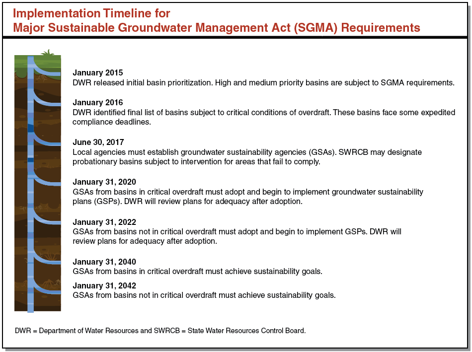 Implementation Timeline for Major Sustainable Groundwater Management Act (SGMA) Requirements