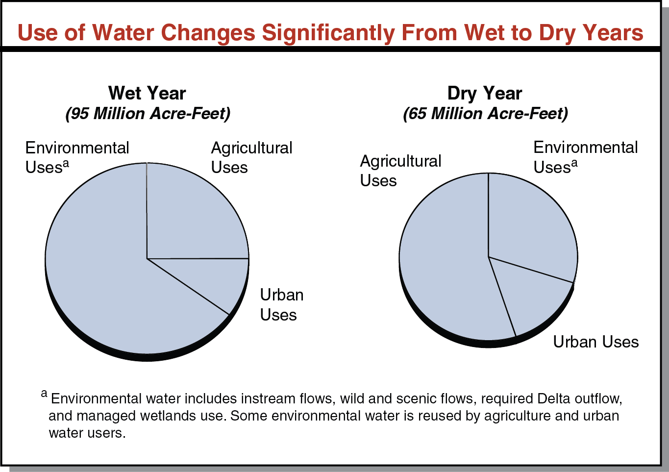 Use of Water Changes Significantly From Wet to Dry Years