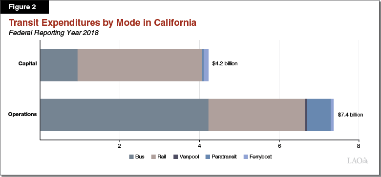 Transit Expenditures by Mode in California